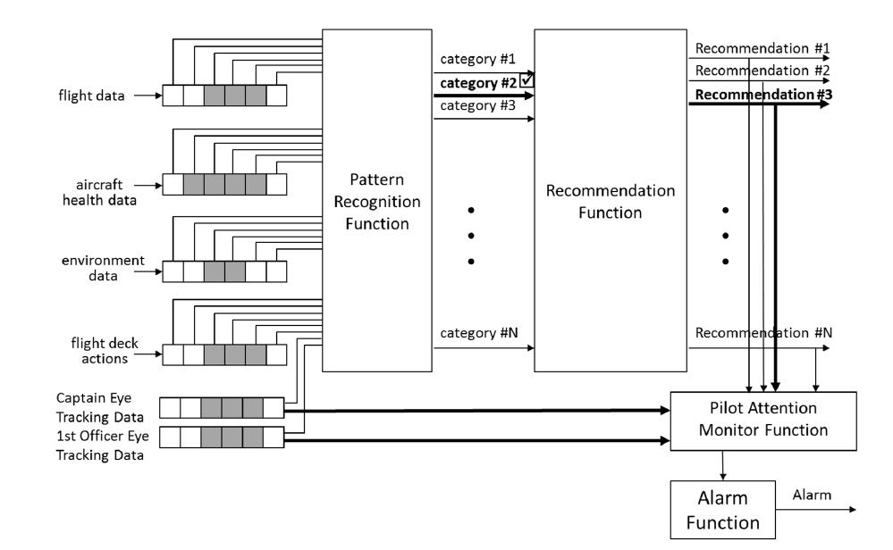 Event detection architecture