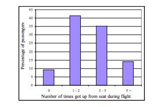 Passenger mobility