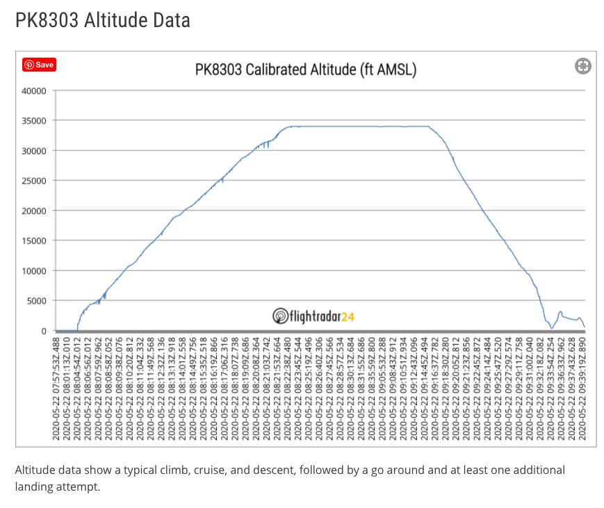 Altitude data Flight Radar24