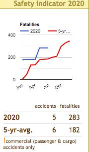 Safety first half 2020